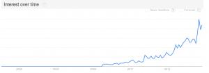 google_trends_mgtow